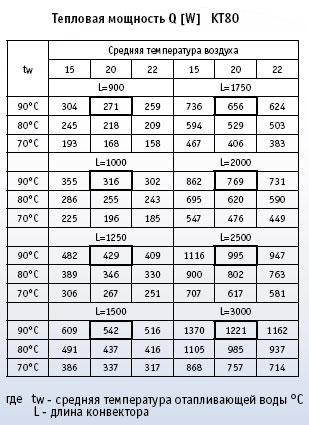 Таблица производительности бульдозеров